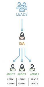 Lead routing using Inside Sales Agents ISAs