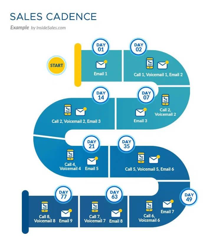 Sample Lead Nurture Cadence